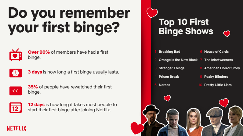 UK's Netflix Top 10 First Binges